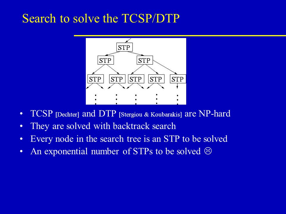 Search to solve the TCSP/DTP TCSP [Dechter] and DTP [Stergiou & Koubarakis] are NP-hard They are solved with backtrack search Every node in the search tree is an STP to be solved An exponential number of STPs to be solved 