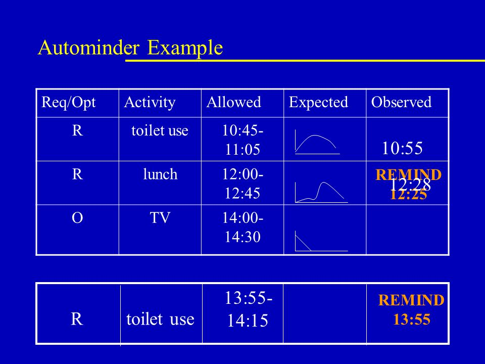 Autominder Example Req/OptActivityAllowedExpectedObserved Rtoilet use10:45- 11:05 Rlunch12:00- 12:45 OTV14:00- 14:30 10:55 Rtoilet use 13:55- 14:15 REMIND 12:25 REMIND 13:55 12:28