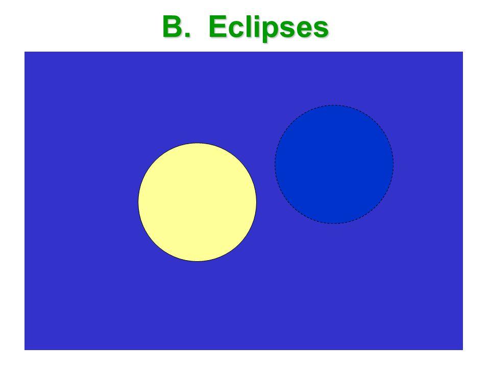 B. Eclipses