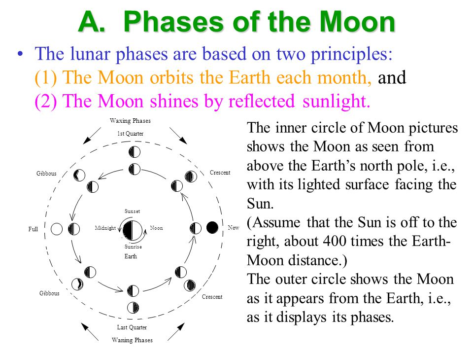 A.Phases of the Moon Approximate times of moonrise, transit, and moon- set.