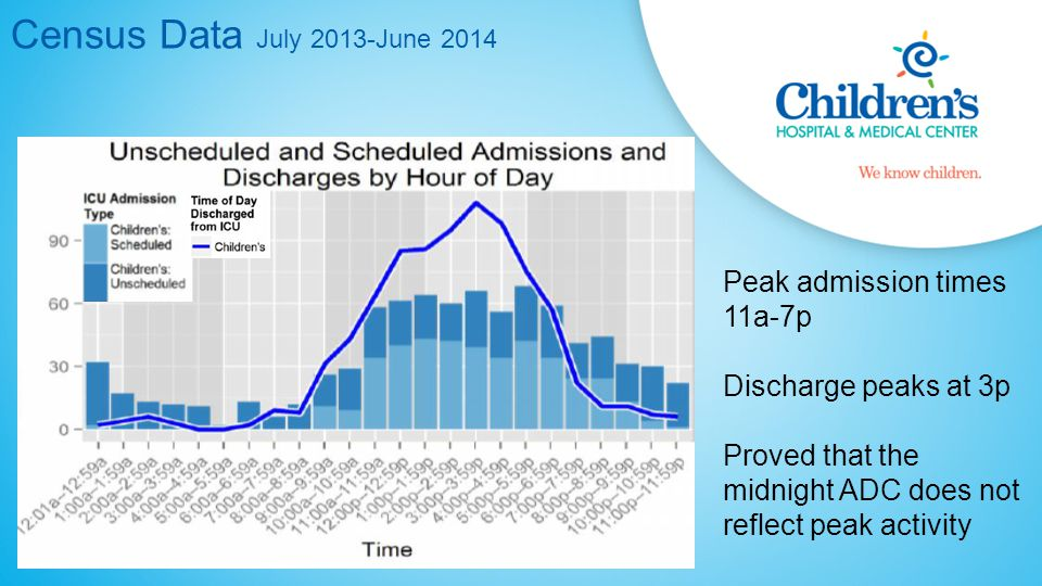 Census Data July 2013-June 2014 Peak admission times 11a-7p Discharge peaks at 3p Proved that the midnight ADC does not reflect peak activity
