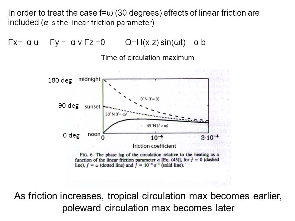 In order to treat the case f=ω (30 degrees) effects of linear friction are included ( α is the linear friction parameter) Fx= -α u Fy = -α v Fz =0 Q=H(x,z) sin(ωt) – α b midnight noon sunset friction coefficient Time of circulation maximum As friction increases, tropical circulation max becomes earlier, poleward circulation max becomes later 180 deg 0 deg 90 deg