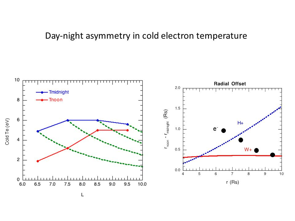 Day-night asymmetry in cold electron temperature e-e-