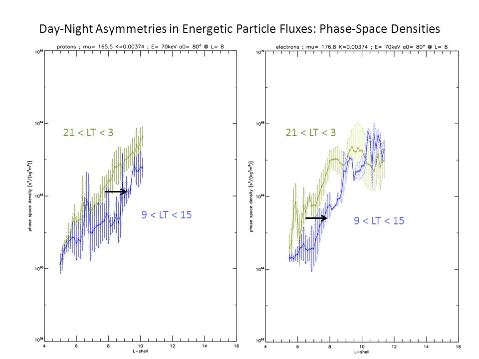 Day-Night Asymmetries in Energetic Particle Fluxes: Phase-Space Densities 21 < LT < 3 9 < LT < 15 21 < LT < 3 9 < LT < 15