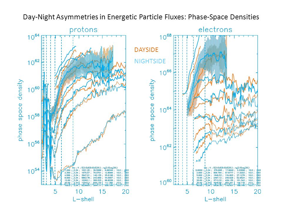 Day-Night Asymmetries in Energetic Particle Fluxes: Phase-Space Densities DAYSIDE NIGHTSIDE