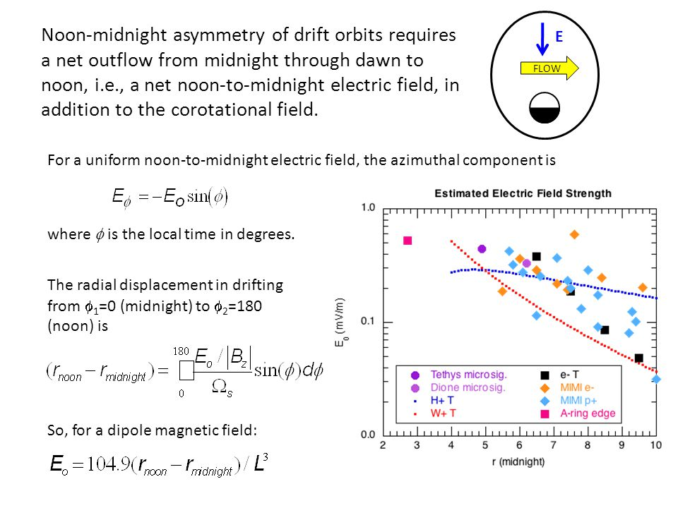 Noon-midnight asymmetry of drift orbits requires a net outflow from midnight through dawn to noon, i.e., a net noon-to-midnight electric field, in addition to the corotational field.