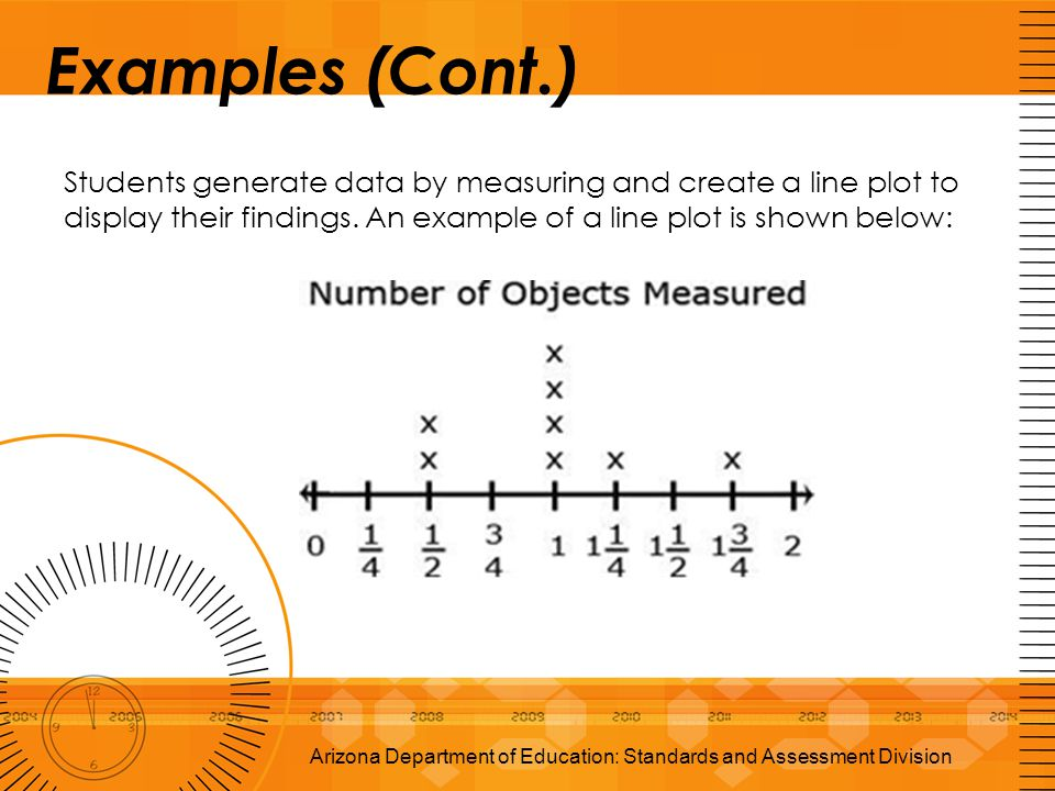 Examples (Cont.) Students generate data by measuring and create a line plot to display their findings. An example of a line plot is shown below: Arizo