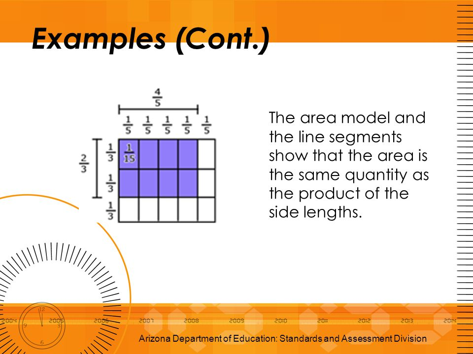 Examples (Cont.) Arizona Department of Education: Standards and Assessment Division The area model and the line segments show that the area is the sam