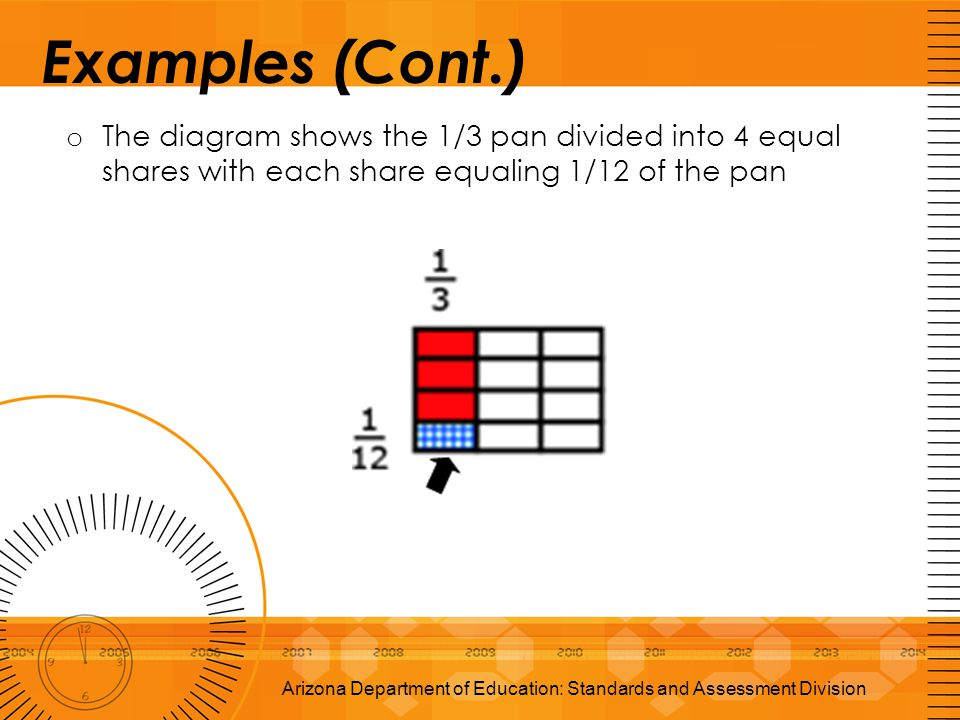 Examples (Cont.) o The diagram shows the 1/3 pan divided into 4 equal shares with each share equaling 1/12 of the pan Arizona Department of Education:
