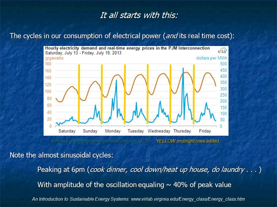 An Introduction to Sustainable Energy Systems: www.virlab.virginia.edu/Energy_class/Energy_class.htm It all starts with this: The cycles in our consumption of electrical power (and its real time cost): Note the almost sinusoidal cycles: Peaking at 6pm (cook dinner, cool down/heat up house, do laundry...