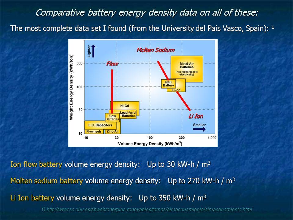 1) http://www.sc.ehu.es/sbweb/energias-renovables/temas/almacenamiento/almacenamiento.html Comparative battery energy density data on all of these: The most complete data set I found (from the University del Pais Vasco, Spain): 1 Ion flow battery volume energy density: Up to 30 kW-h / m 3 Molten sodium battery volume energy density: Up to 270 kW-h / m 3 Li Ion battery volume energy density: Up to 350 kW-h / m 3 Li Ion Molten Sodium Flow