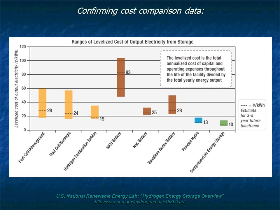 Confirming cost comparison data: U.S. National Renewable Energy Lab: