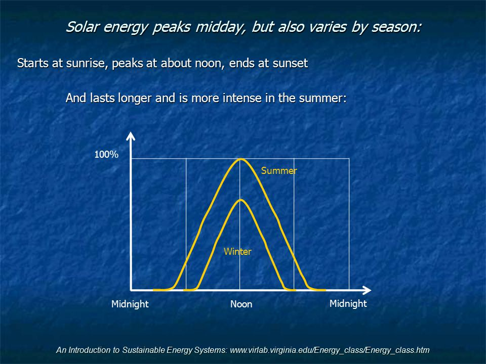 An Introduction to Sustainable Energy Systems: www.virlab.virginia.edu/Energy_class/Energy_class.htm Solar energy peaks midday, but also varies by sea