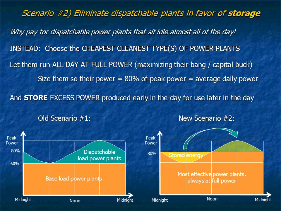 Scenario #2) Eliminate dispatchable plants in favor of storage Why pay for dispatchable power plants that sit idle almost all of the day! INSTEAD: Cho