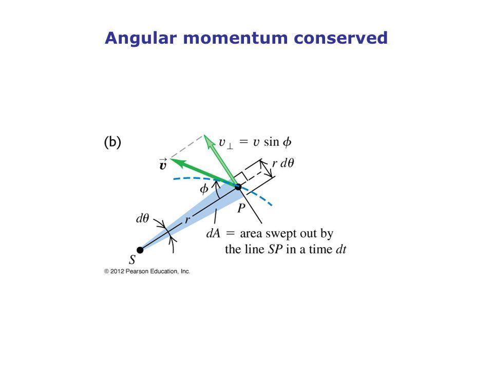 Angular momentum conserved