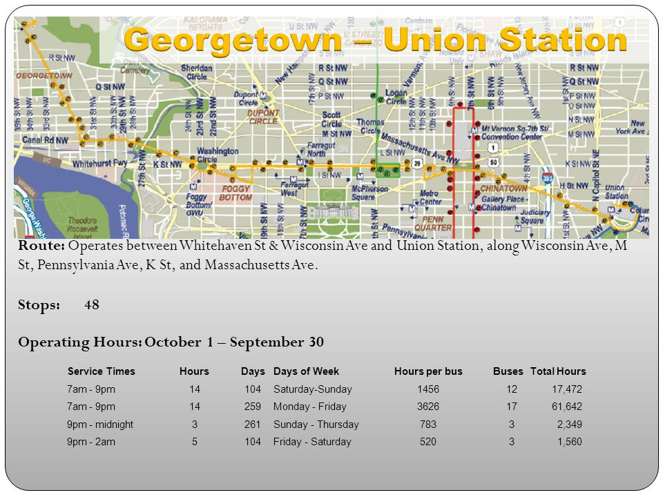 Route: Operates between O St NW and Water St SW primarily along 9 th St and 7 th St Stops:31 Operating Hours: October 1 – September 30 Service TimesHoursDaysDays of WeekHours per busBusesTotal Hours 7am - 9pm14363Sunday - Saturday50826 30,492