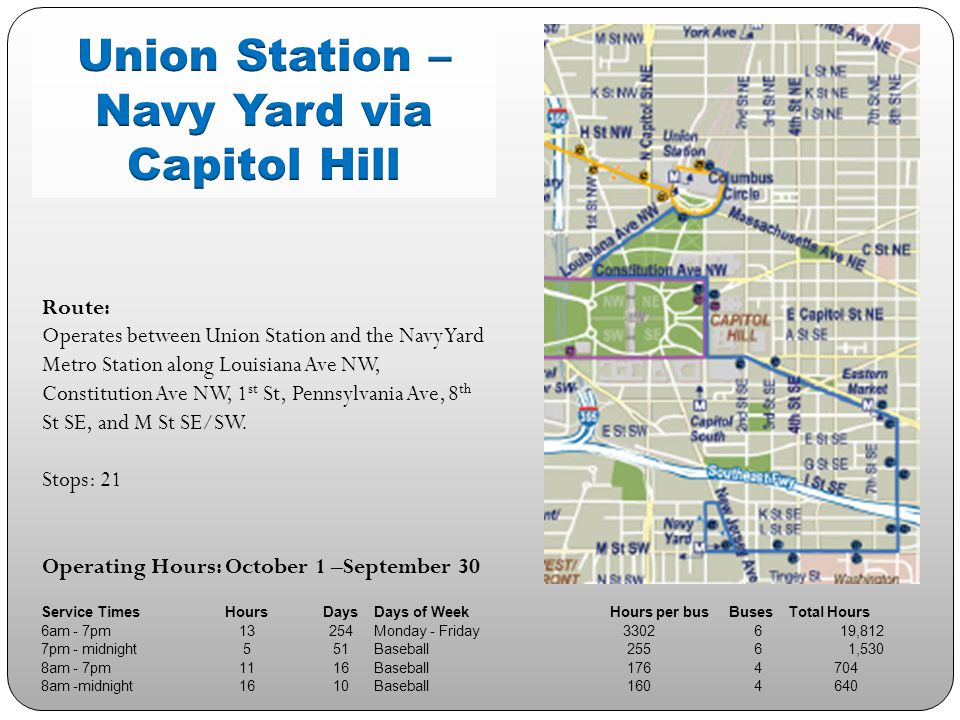 Route: Operates between the Woodley Park – Zoo / Adams Morgan Metro Station and McPherson Square Metro Station primarily along Calvert St, Columbia Rd, and 14 th St NW Stops:15 Operating Hours: October 1 – September 30 Service TimesHoursDaysDays of WeekHours per busBusesTotal Hours 7am - midnight17363Sunday - Saturday61716 37,026 Midnight - 3:30 am3.5104Friday - Saturday3646 2,184