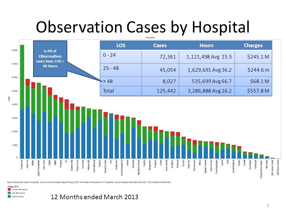 Observation Cases by Hospital 2 12 Months ended March 2013 6.4% of Observation cases have LOS > 48 Hours