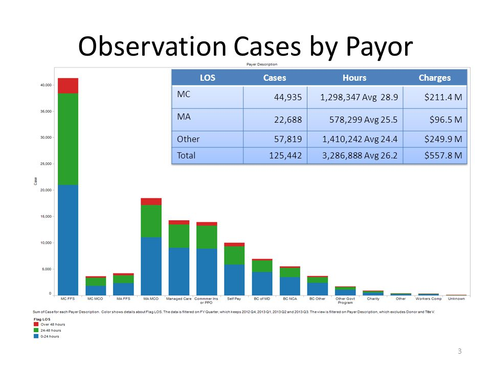 Observation Cases by Payor 3