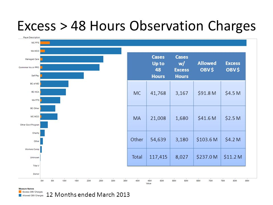 Excess > 48 Hours Observation Charges 4 12 Months ended March 2013