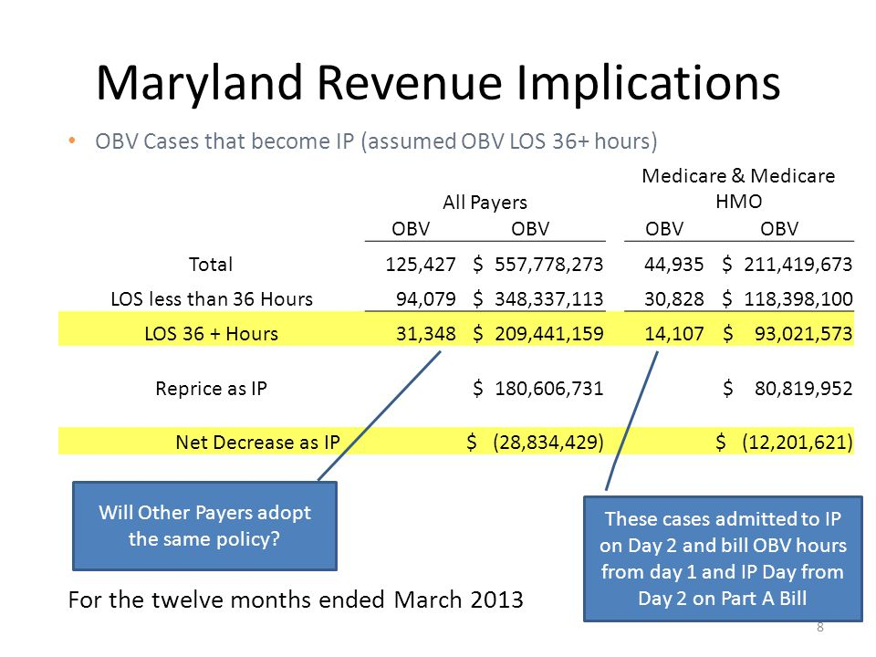 Maryland Revenue Implications For the twelve months ended March 2013 OBV Cases that become IP (assumed OBV LOS 36+ hours) All Payers Medicare & Medicare HMO OBV Total 125,427 $ 557,778,273 44,935 $ 211,419,673 LOS less than 36 Hours 94,079 $ 348,337,113 30,828 $ 118,398,100 LOS 36 + Hours 31,348 $ 209,441,159 14,107 $ 93,021,573 Reprice as IP $ 180,606,731 $ 80,819,952 Net Decrease as IP $ (28,834,429) $ (12,201,621) These cases admitted to IP on Day 2 and bill OBV hours from day 1 and IP Day from Day 2 on Part A Bill 8 Will Other Payers adopt the same policy