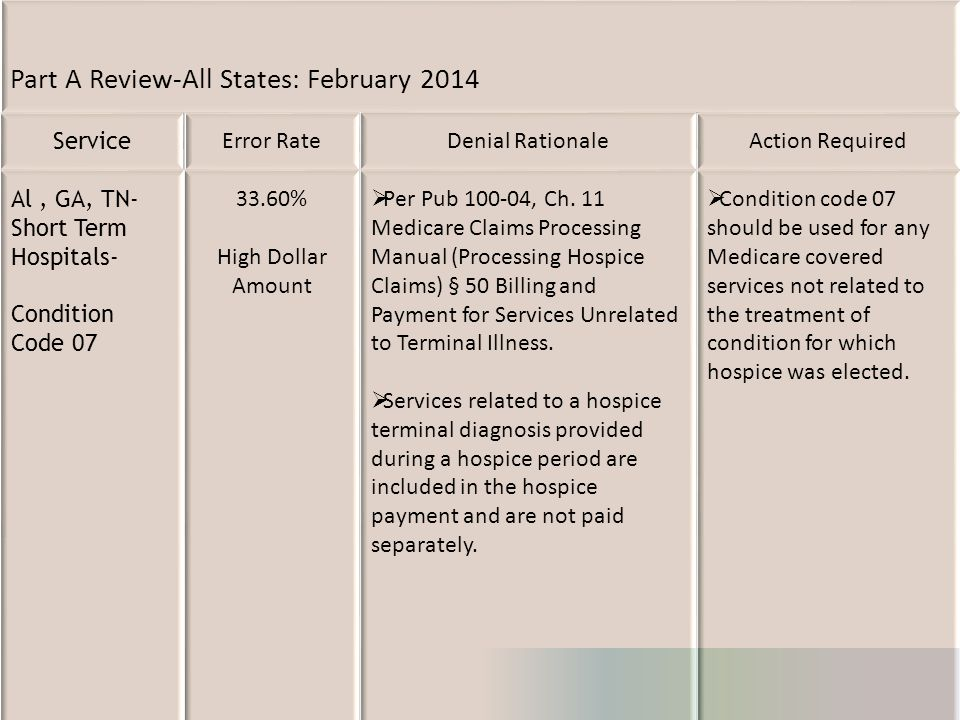Part A Review-All States: February 2014 Service Error RateDenial RationaleAction Required Al, GA, TN- Short Term Hospitals- Condition Code 07 33.60% H