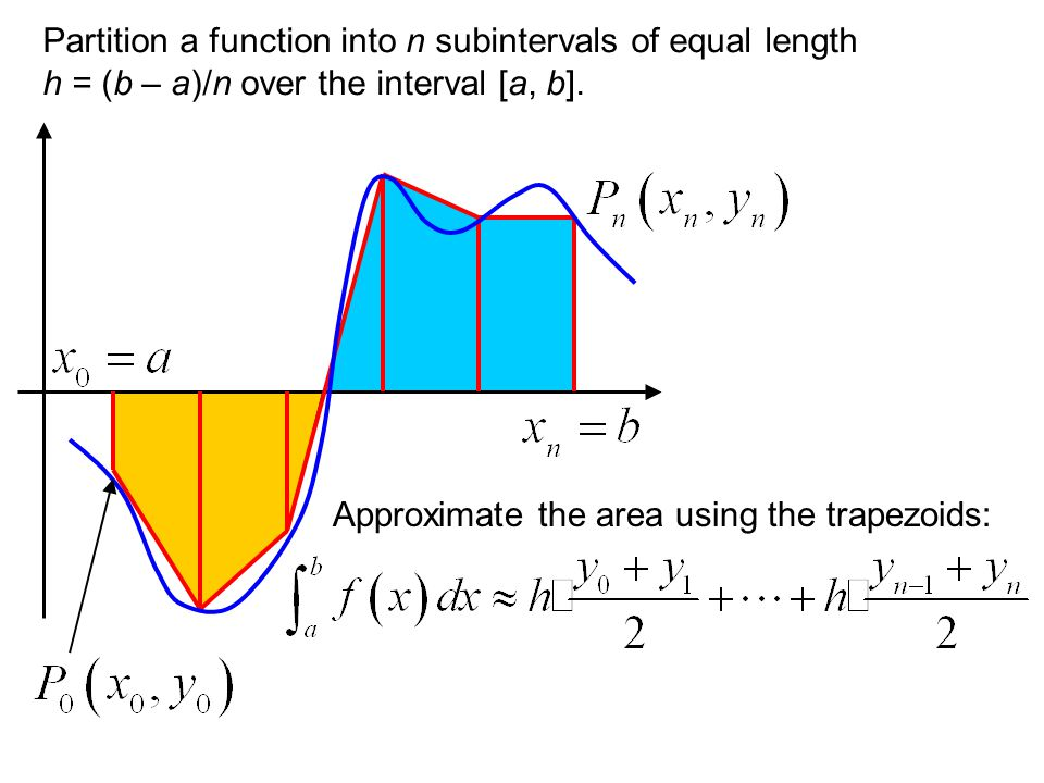 Partition a function into n subintervals of equal length h = (b – a)/n over the interval [a, b].