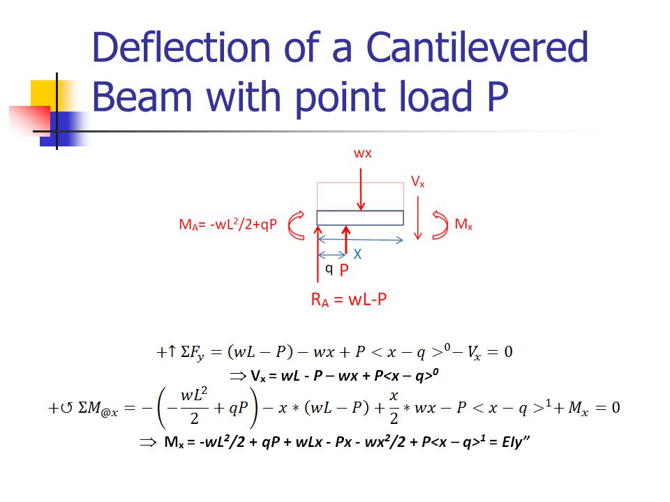 Deflection of a Cantilevered Beam with point load P