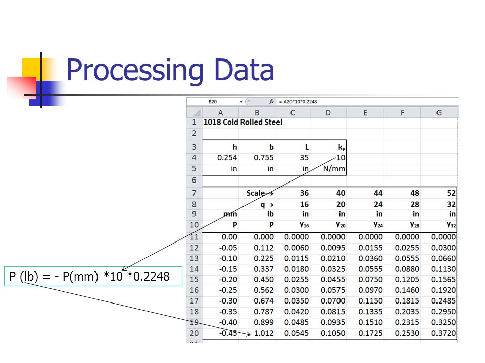 Processing Data P (lb) = - P(mm) *10 *0.2248