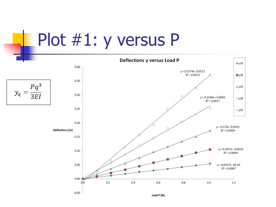 Plot #1: y versus P