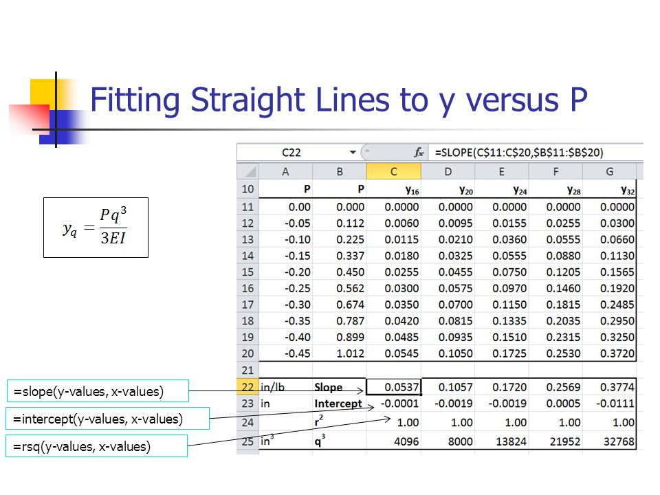 Fitting Straight Lines to y versus P =slope(y-values, x-values) =intercept(y-values, x-values) =rsq(y-values, x-values)