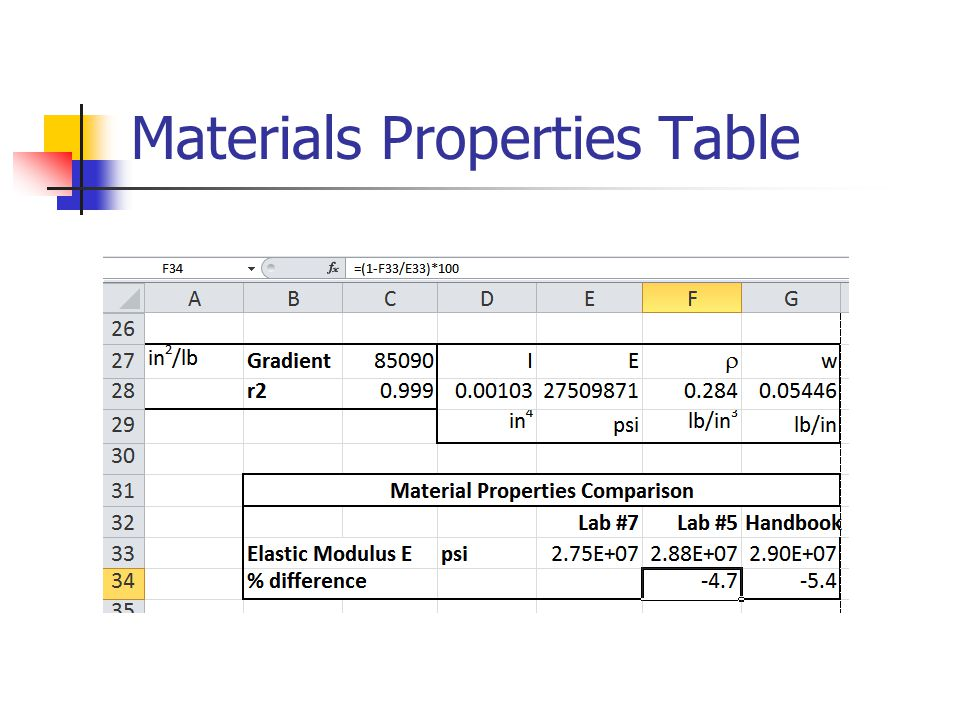 Materials Properties Table