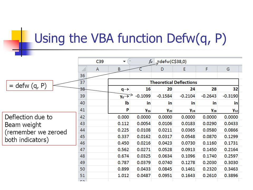 Using the VBA function Defw(q, P) = defw (q, P) Deflection due to Beam weight (remember we zeroed both indicators)