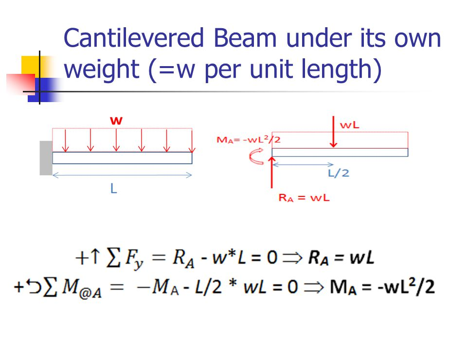 Cantilevered Beam under its own weight (=w per unit length)