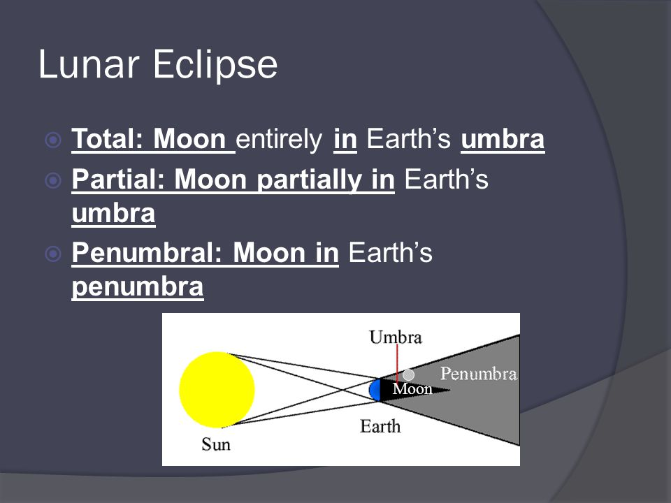 Lunar Eclipse  Total: Moon entirely in Earth's umbra  Partial: Moon partially in Earth's umbra  Penumbral: Moon in Earth's penumbra Moon