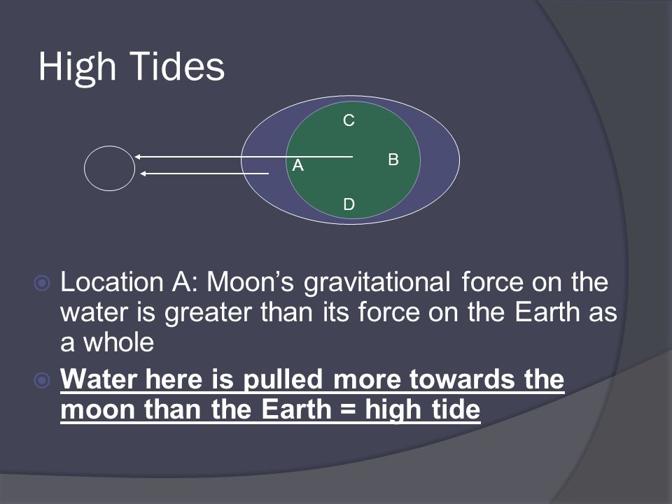 High Tides  Location A: Moon's gravitational force on the water is greater than its force on the Earth as a whole  Water here is pulled more towards