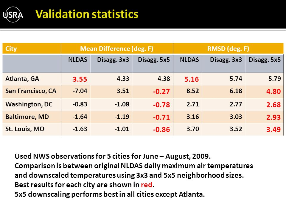 Validation statistics CityMean Difference (deg. F)RMSD (deg.