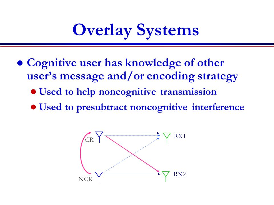 Overlay Systems Cognitive user has knowledge of other user's message and/or encoding strategy Used to help noncognitive transmission Used to presubtract noncognitive interference RX1 RX2 NCR CR
