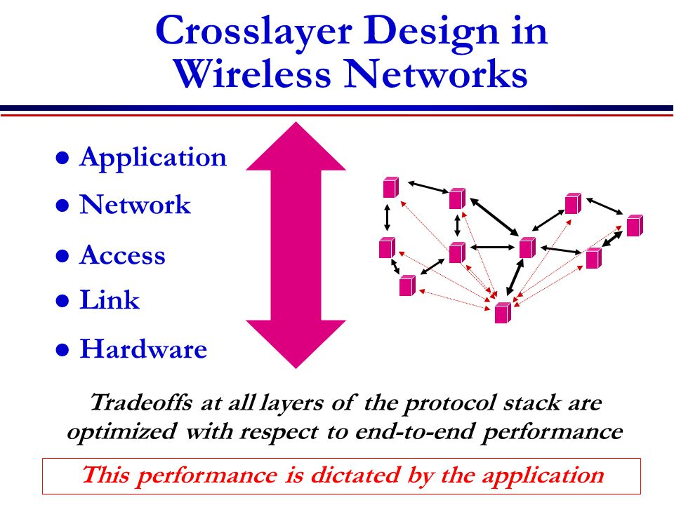 Crosslayer Design in Wireless Networks Application Network Access Link Hardware Tradeoffs at all layers of the protocol stack are optimized with respect to end-to-end performance This performance is dictated by the application