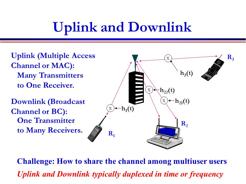 Uplink and Downlink Downlink (Broadcast Channel or BC): One Transmitter to Many Receivers.