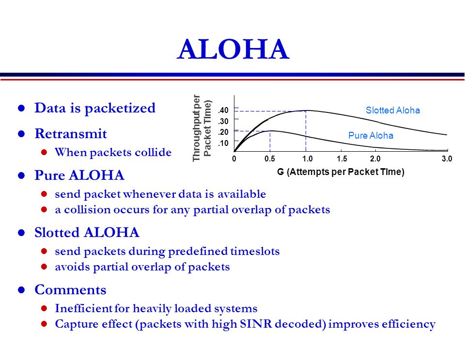 ALOHA Data is packetized Retransmit When packets collide Pure ALOHA send packet whenever data is available a collision occurs for any partial overlap of packets Slotted ALOHA send packets during predefined timeslots avoids partial overlap of packets Comments Inefficient for heavily loaded systems Capture effect (packets with high SINR decoded) improves efficiency.40.30.20.10 00.51.01.52.0 3.0 G (Attempts per Packet TIme) Throughput per Packet Time) Pure Aloha Slotted Aloha