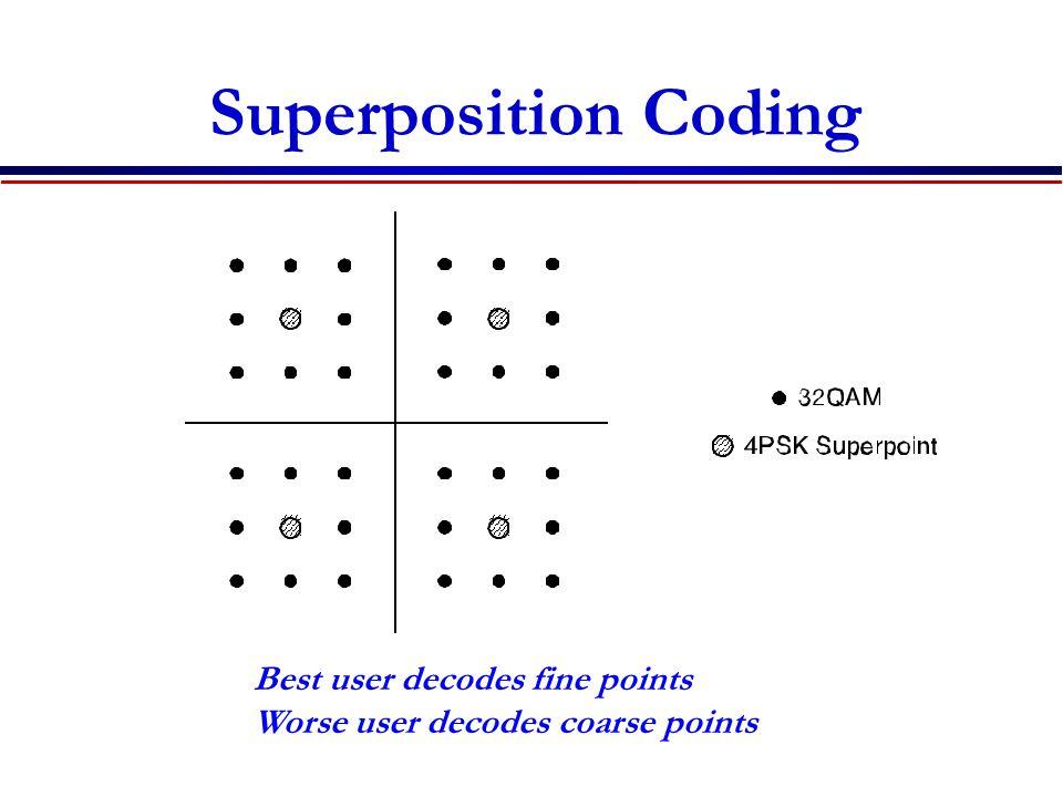 Superposition Coding Best user decodes fine points Worse user decodes coarse points