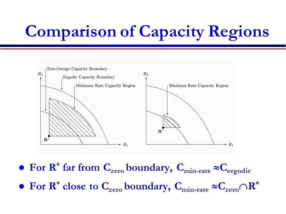 Comparison of Capacity Regions For R * far from C zero boundary, C min-rate  C ergodic For R * close to C zero boundary, C min-rate  C zero  R *