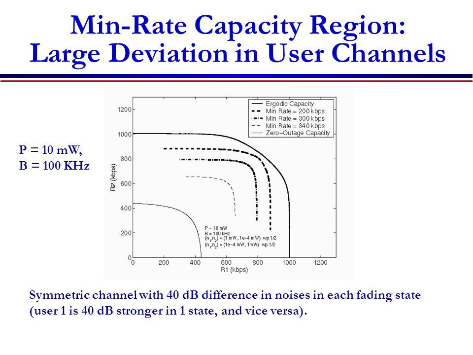 Min-Rate Capacity Region: Large Deviation in User Channels Symmetric channel with 40 dB difference in noises in each fading state (user 1 is 40 dB stronger in 1 state, and vice versa).
