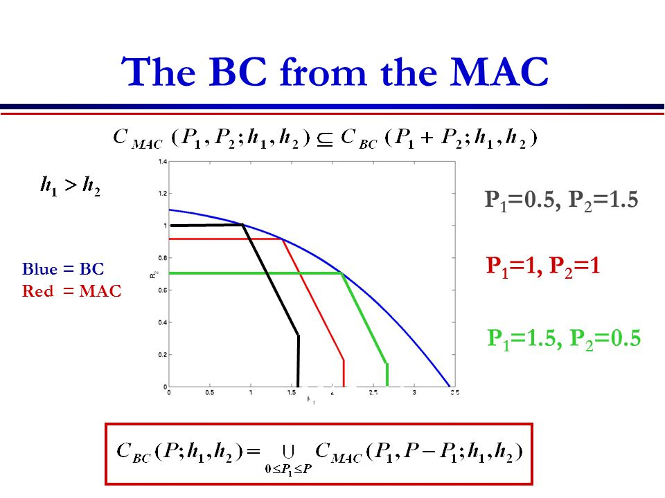 The BC from the MAC Blue = BC Red = MAC P 1 =1, P 2 =1 P 1 =1.5, P 2 =0.5 P 1 =0.5, P 2 =1.5 MAC with sum-power constraint