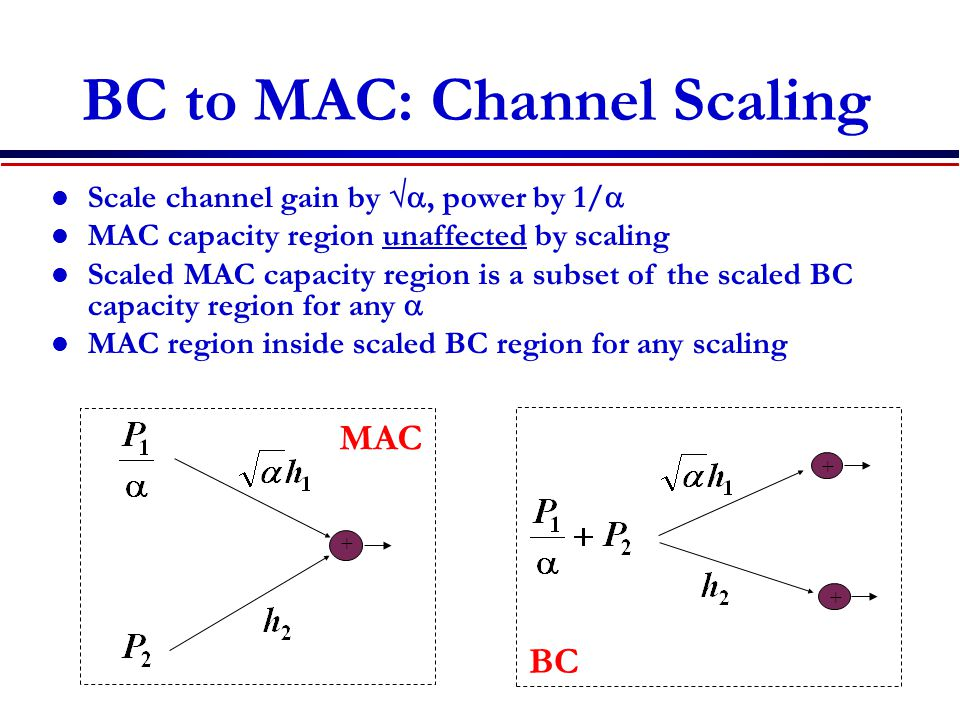 BC to MAC: Channel Scaling Scale channel gain by , power by 1/  MAC capacity region unaffected by scaling Scaled MAC capacity region is a subset of the scaled BC capacity region for any  MAC region inside scaled BC region for any  scaling + + + MAC BC