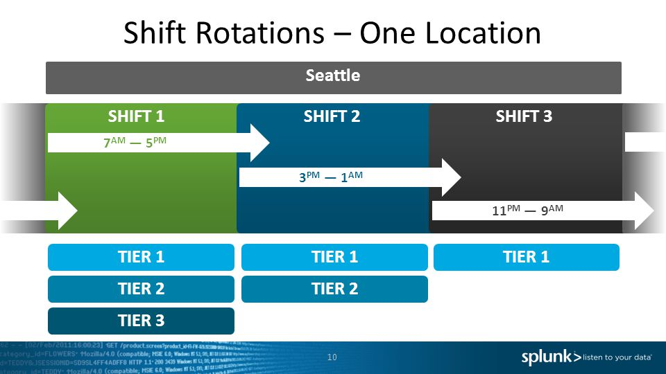 Shift Rotations – One Location SHIFT 1 TIER 1 TIER 2 TIER 3 TIER 1 TIER 2 TIER 1 10 SHIFT 2 SHIFT 3 7 AM — 5 PM 3 PM — 1 AM 11 PM — 9 AM Seattle