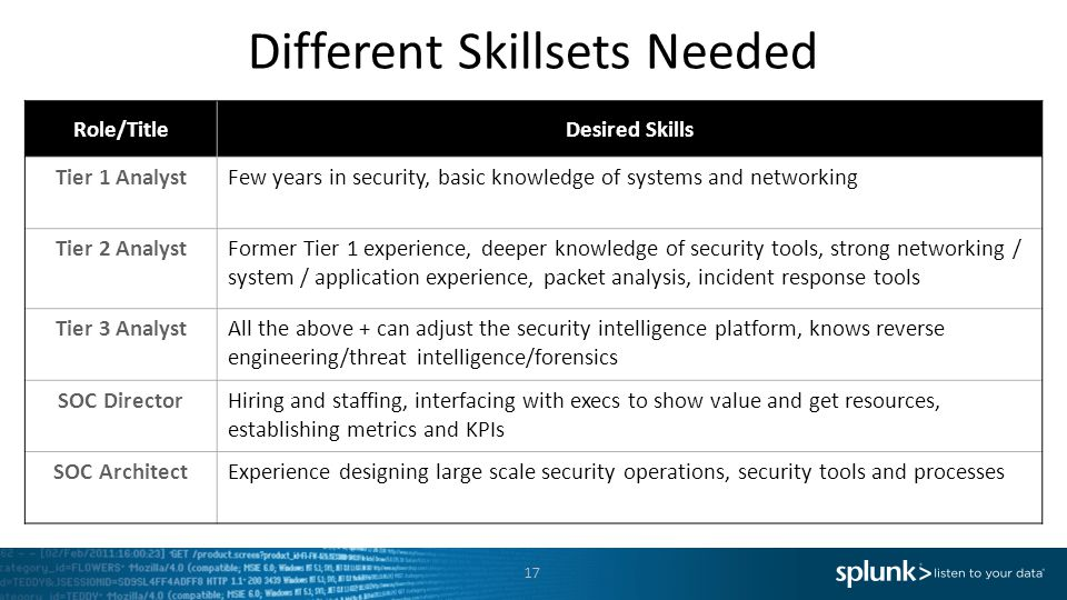 17 Different Skillsets Needed Role/TitleDesired Skills Tier 1 AnalystFew years in security, basic knowledge of systems and networking Tier 2 AnalystFormer Tier 1 experience, deeper knowledge of security tools, strong networking / system / application experience, packet analysis, incident response tools Tier 3 AnalystAll the above + can adjust the security intelligence platform, knows reverse engineering/threat intelligence/forensics SOC DirectorHiring and staffing, interfacing with execs to show value and get resources, establishing metrics and KPIs SOC ArchitectExperience designing large scale security operations, security tools and processes