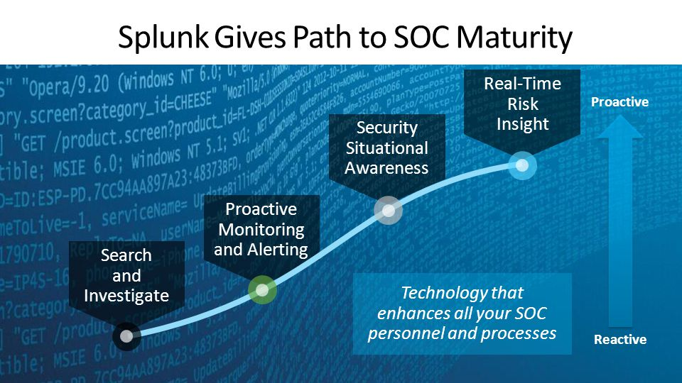 Reactive Search and Investigate Proactive Monitoring and Alerting Security Situational Awareness Proactive Real-Time Risk Insight Splunk Gives Path to SOC Maturity Technology that enhances all your SOC personnel and processes