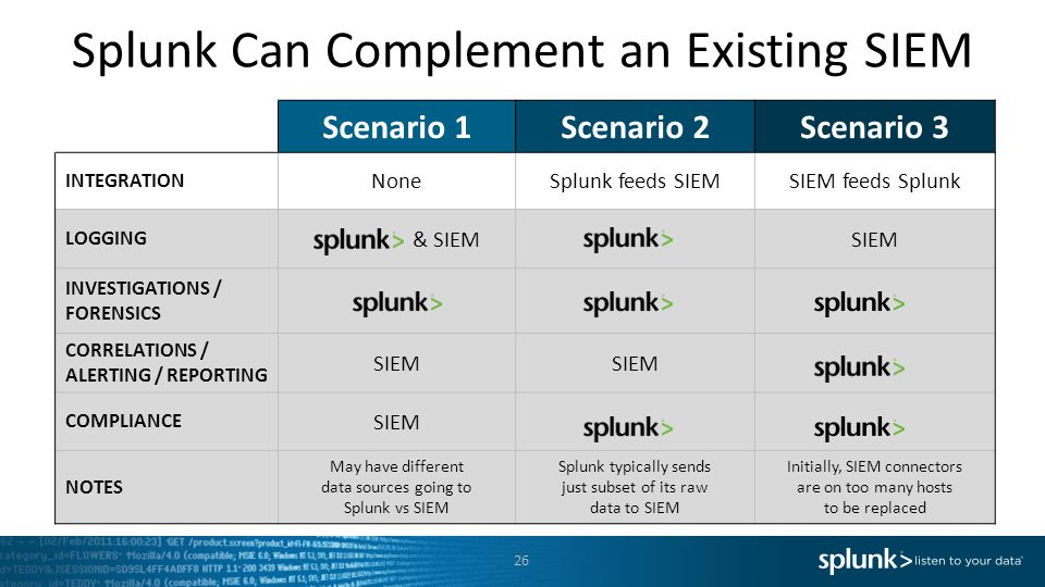 Splunk Can Complement an Existing SIEM Scenario 1Scenario 2Scenario 3 INTEGRATION NoneSplunk feeds SIEMSIEM feeds Splunk LOGGING & SIEMSIEM INVESTIGATIONS / FORENSICS CORRELATIONS / ALERTING / REPORTING SIEM COMPLIANCE SIEM NOTES May have different data sources going to Splunk vs SIEM Splunk typically sends just subset of its raw data to SIEM Initially, SIEM connectors are on too many hosts to be replaced 26